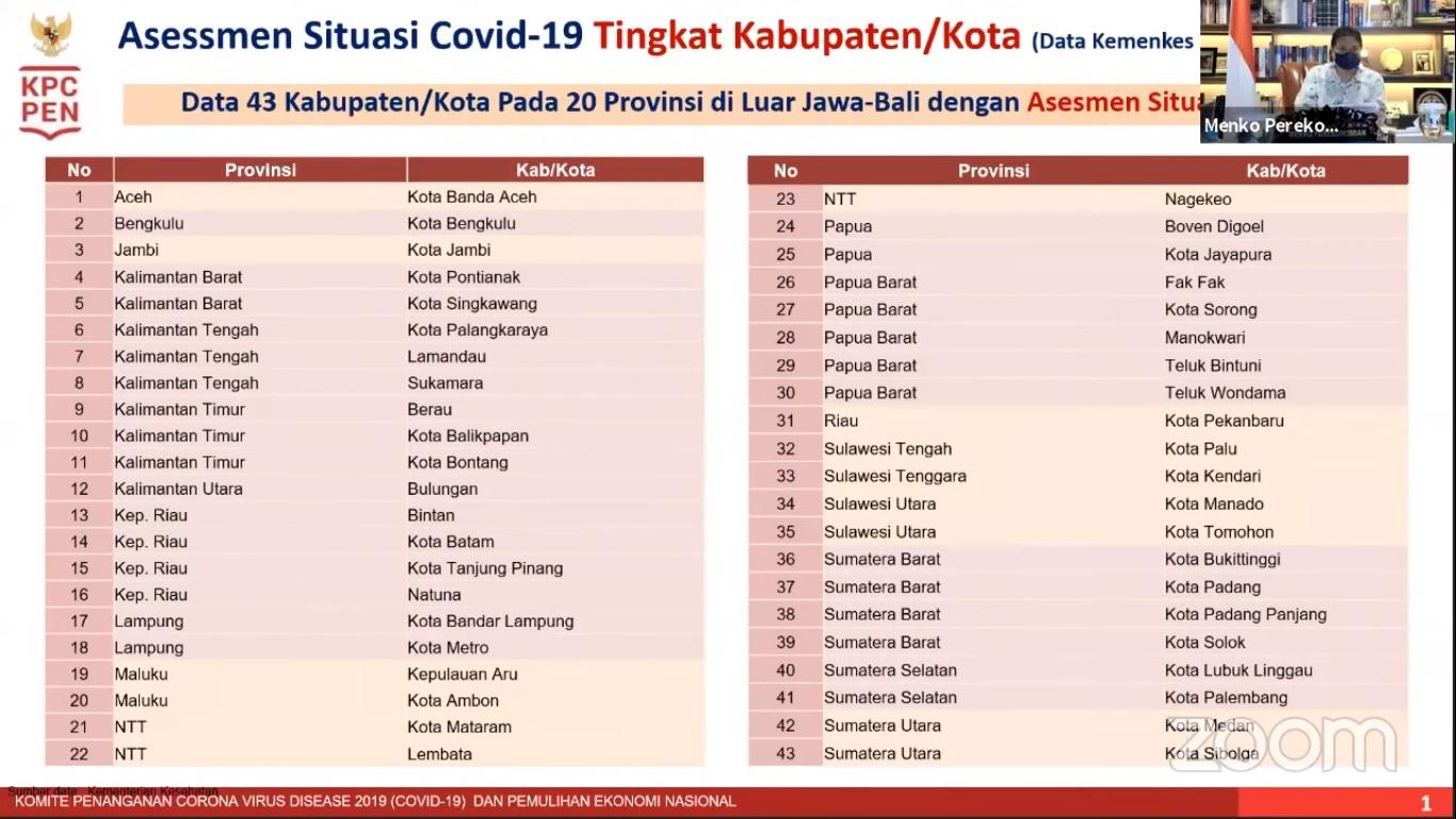 Menko PPKM non Jawa Bali